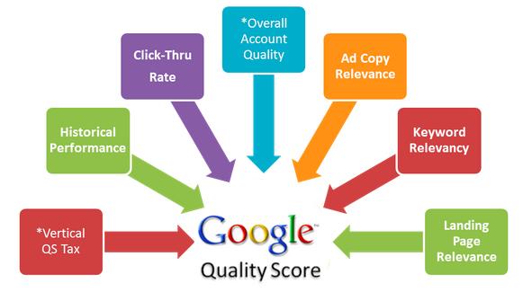 Google_Quality_Score1
