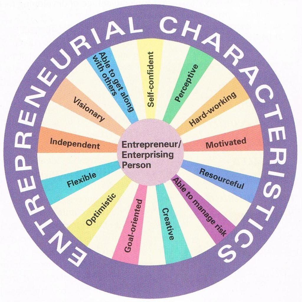 characteristics_of_successful_entrepreneurs