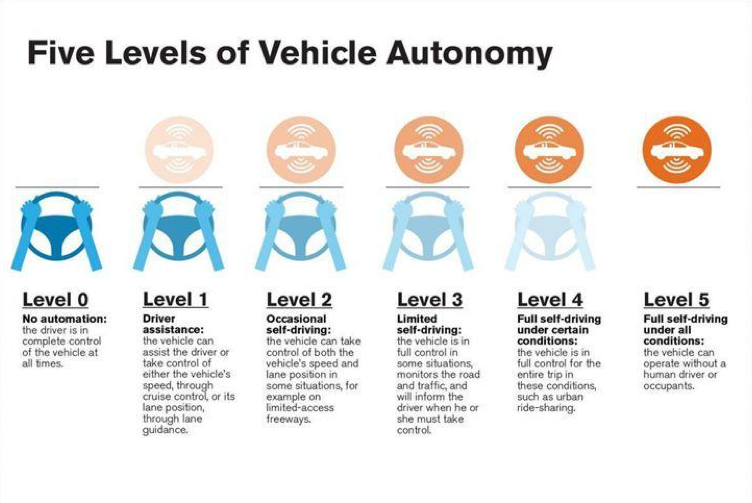 Levels of Autonomy – As the vehicle transportation industry rushes to reinvent itself, it seems everyone is involved in some phase of product development/introduction. While L3 vehicles will be widely available in 2020, it will be 2030-2050 before autonomous cars will be in widespread use; and even then, they will have to contend with human drivers on the roadways for years.