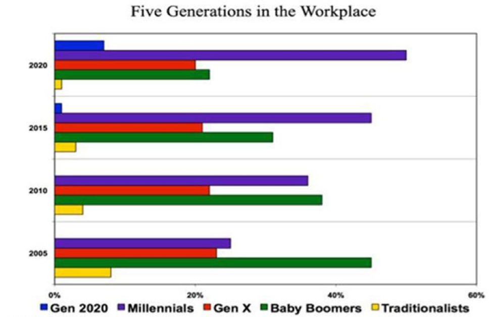 Five Generations – Increasingly, senior management is finding that they have five generations in the workforce and they need to meld them into a cohesive, productive team.