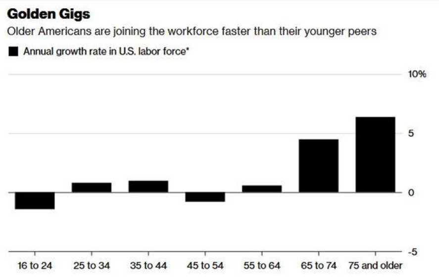 Older Gens – Older people in the U.S. and other countries don't feel their chronologic age and want to continue contributing to companies' growth. Others find it necessary and even healthier to work past retirement.