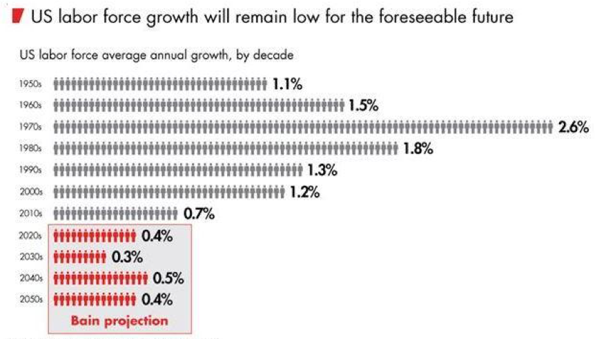 Low Growth – The available workforce in the U.S. and major industrial countries will remain low for the foreseeable future; and for companies to grow, they need a strong, effective mix of all races, sexes and ages.