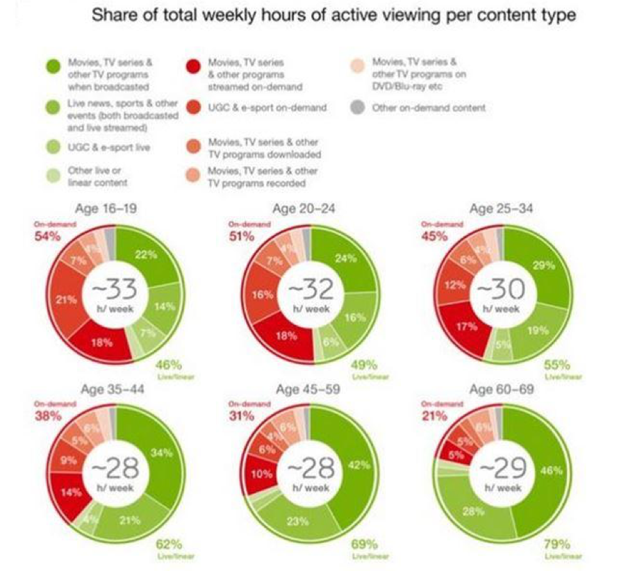 Variety – Different age groups gravitate to different content and they view it in different ways. As a result, content developers and marketers can plan and target messages based on viewing habits.