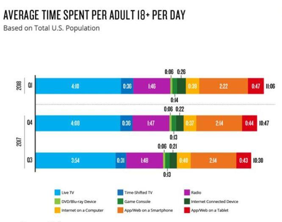 Small Big Screen – Smartphone and mobile device users not only have their units with them all the time, they are increasingly using them to watch content.