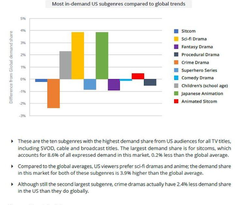 Global Demand – Ten subgenres of entertainment content are in demand by viewers both in the U.S. as well as internationally. But even then, some types of content are of greater or less interest globally. In other words, people's entertainment taste is also affected by their locale.