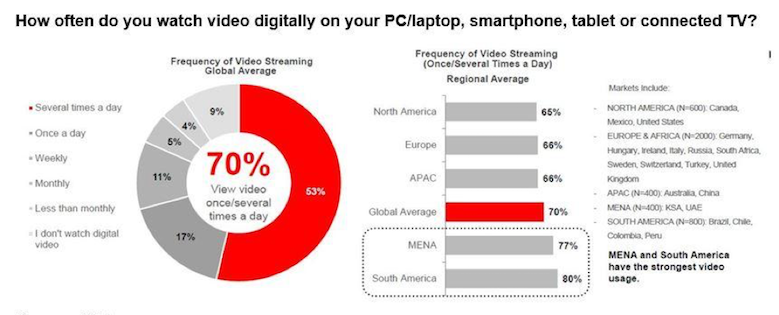 Frequent Frequency – Connected devices and screens have given streaming entertainment a significant boost, especially among younger generations. Transitioning from linear to digital content delivery made the transition easier for providers and viewers.