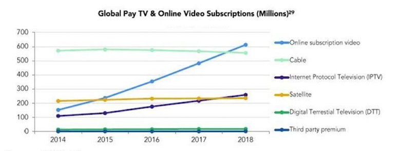Passing Up – Subscription TV has just recently surpassed cable-centric day/time TV and the continued rush of new, exciting content will keep fanning consumer interest.